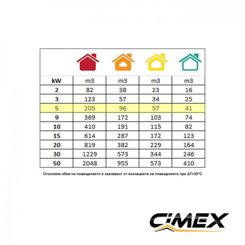 ЕЛЕКТРИЧЕСКИ КАЛОРИФЕРИ - Електрически калорифер 5.0kW, CIMEX EL5.0