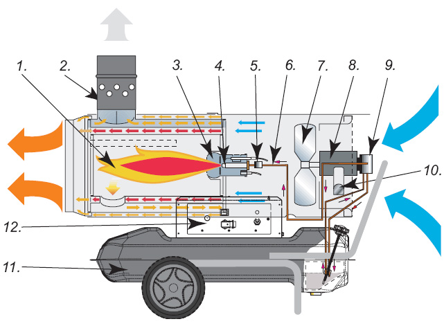 Indirect combustion diesel D80i - schematic view