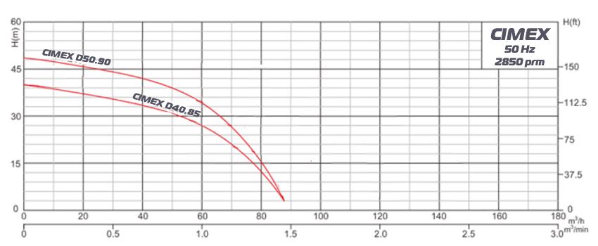 Дренажна водна помпа CIMEX D40.85